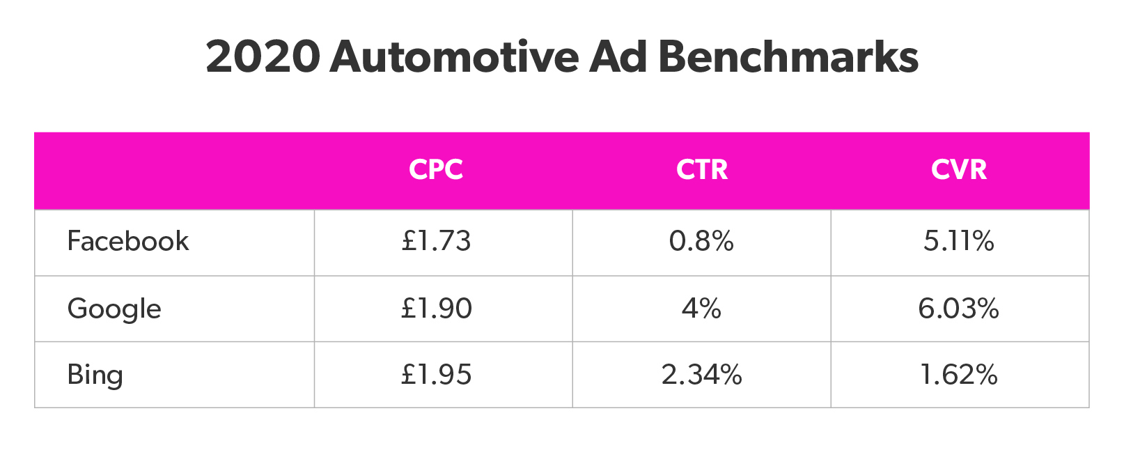 2020 Automotive Ad Benchmarks